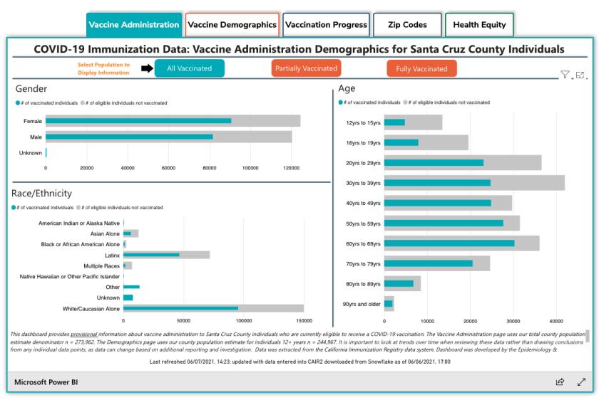 Vaccination progress data for Santa Cruz County.