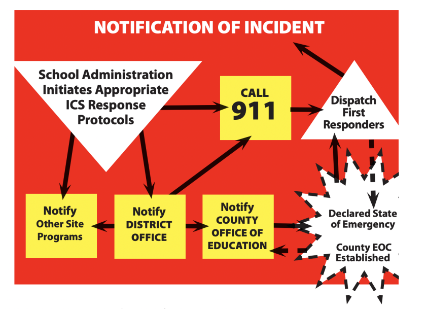 A screenshot on incident notification from Santa Cruz County Office of Education's model emergency management plan.