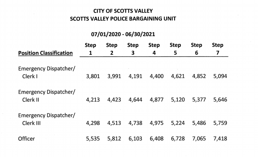 New salary ranges for Scotts Valley Police Department employees represented by the union.