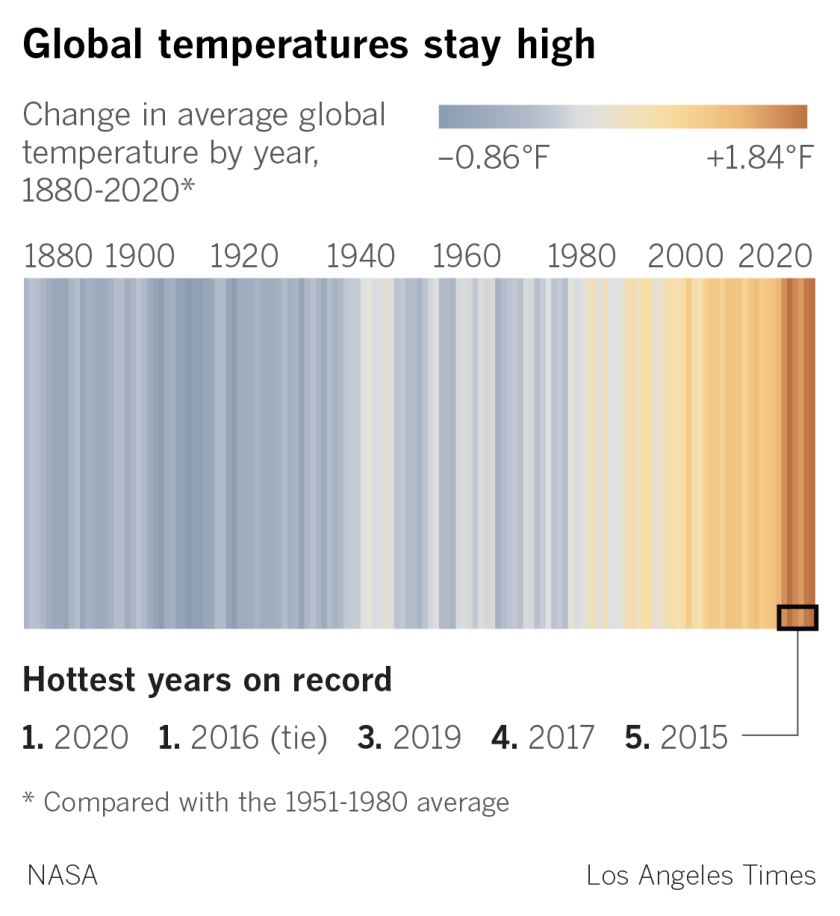 Chart showing the global surface temperatures. 2016 and 2020 are the hottest years.