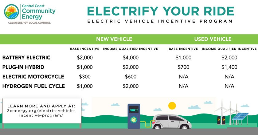 Electric vehicle incentives offered by 3CE