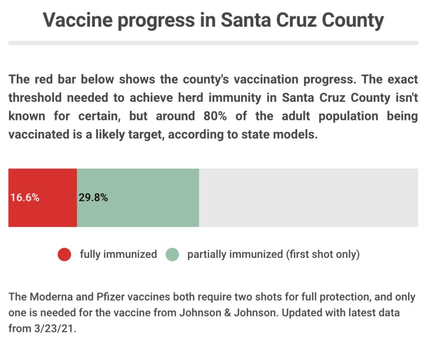 Vaccine progress so far