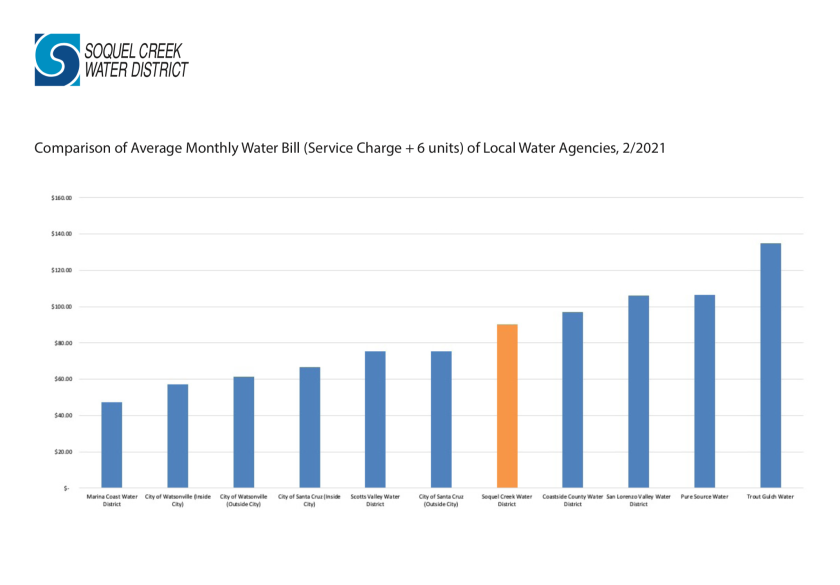 Water rate comparison chart