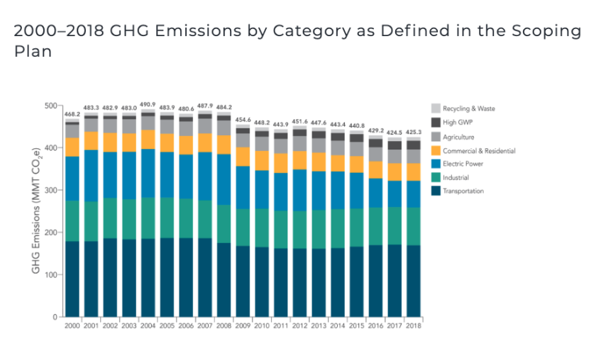 Greenhouse gas emissions in California by category.