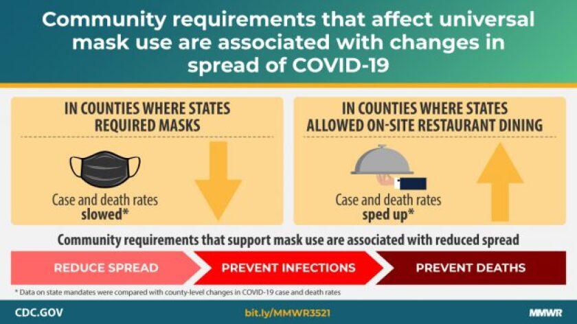 Slide that explains CDC study