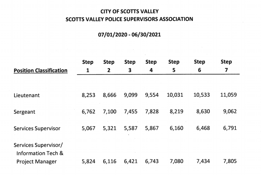The new pay schedule for supervisors at Scotts Valley Police Department.