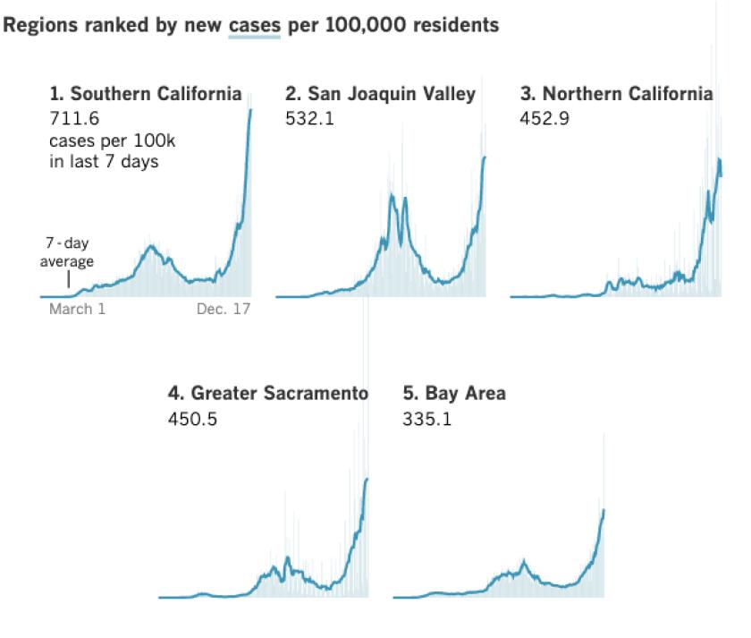 California coronavirus cases per 100,000 residents recorded in the last week by region