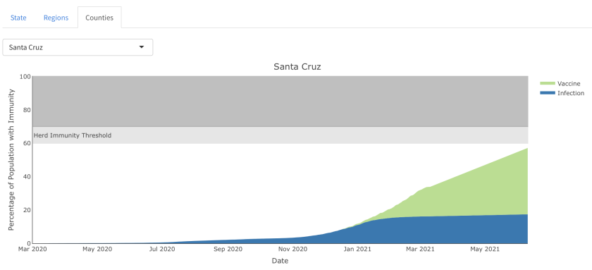 Output of a California state model showing predicted herd immunity for Santa Cruz County.
