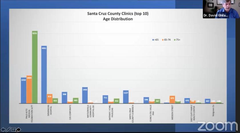 Slides shown by Santa Cruz County EMS Director Dr. David Ghilarducci during a press conference on Feb. 11