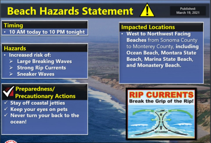 National Weather Service beach hazards graphic