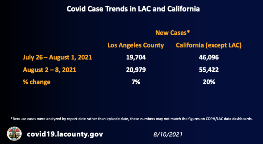 COVID-19 case trends in L.A. County and California (Aug. 10, 2021)