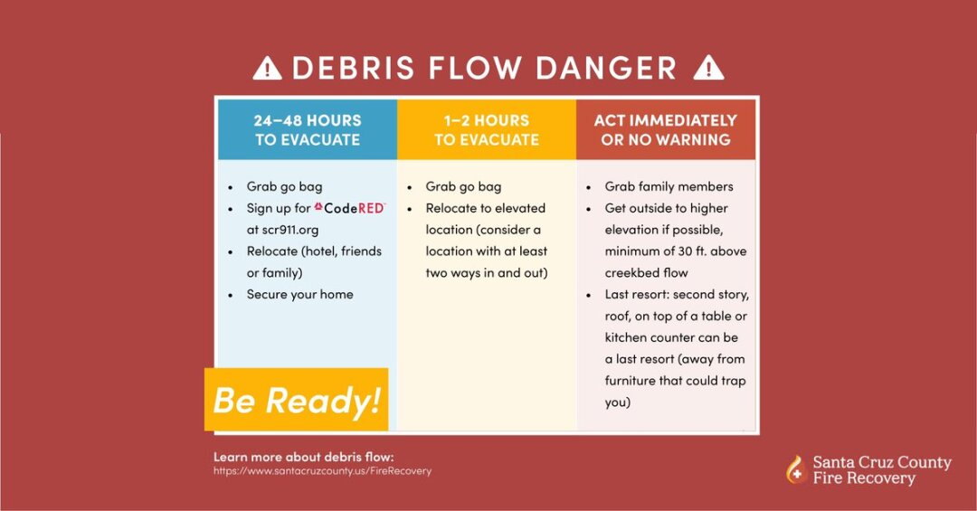 Steps to take if a debris flow is predicted within a certain time.