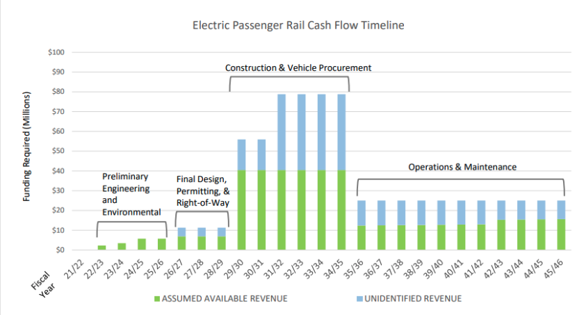 Anticipated revenues and expenses as prepared in the RTC draft business plan for electric rail.