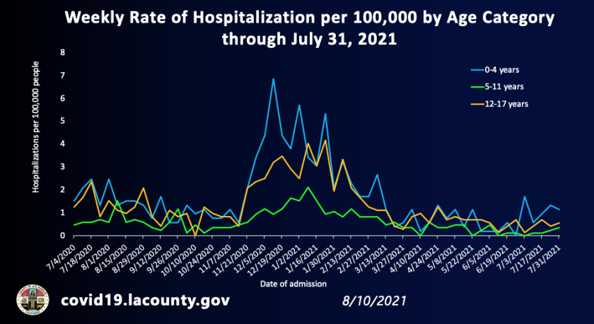 Weekly rate of hospitalization per 100,000 by age category for pediatric patients