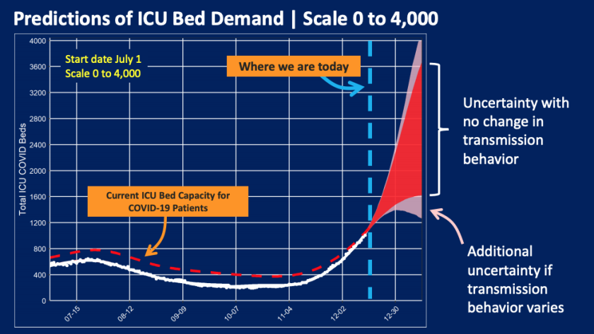 Projections of intensive care unit bed demand in L.A. County as of Dec. 16, 2020