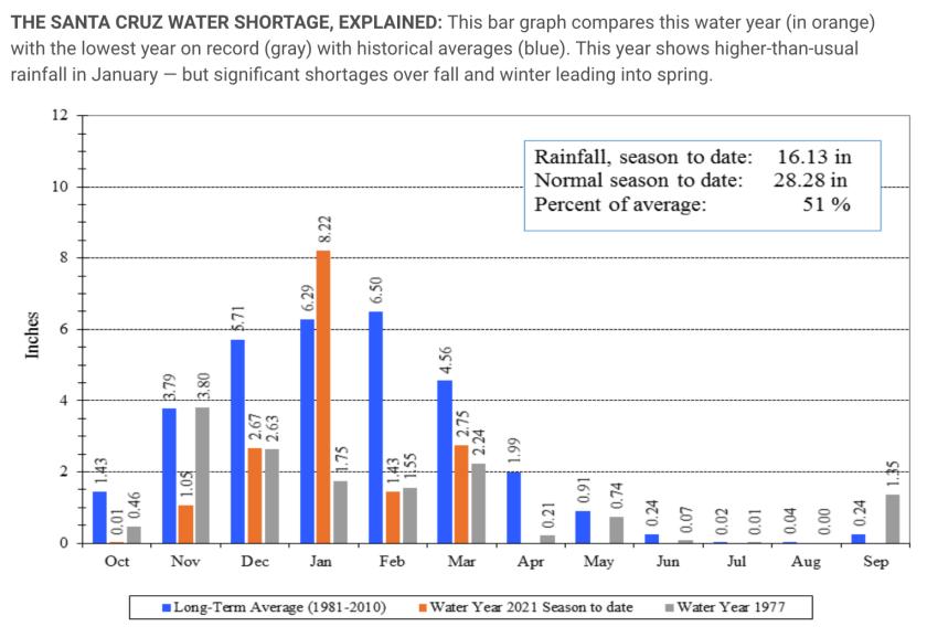 Santa Cruz water graphic