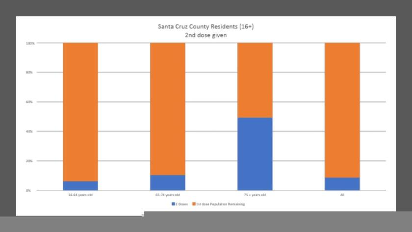 The progress of vaccination among different age groups in Santa Cruz County