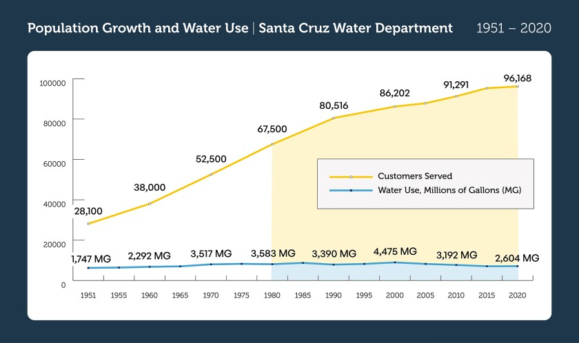 Santa Cruz Water customers are using about the same amount of water in 2021 as they were in 1981.
