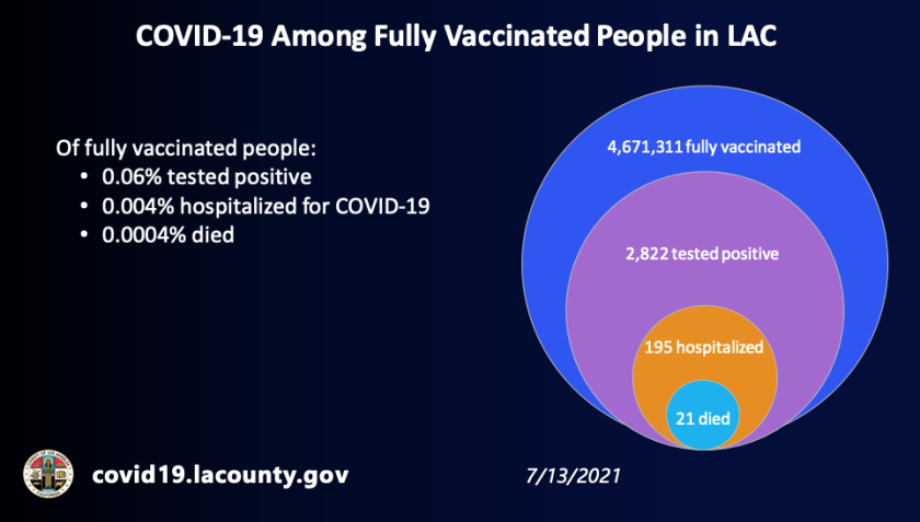COVID-19 among fully vaccinated people in L.A. County (July 13, 2021)