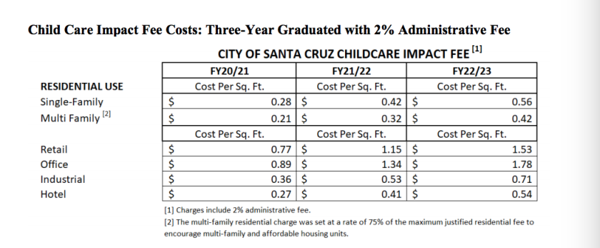 A schedule of the childcare impact fee