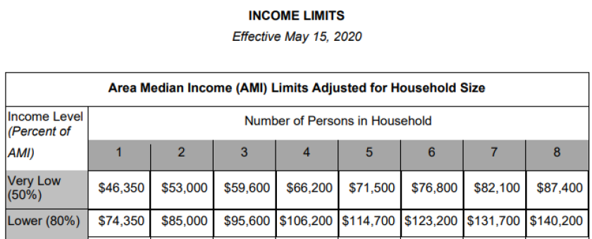 A table shows the Area Median Income limits for Santa Cruz County as of May 15, 2020.