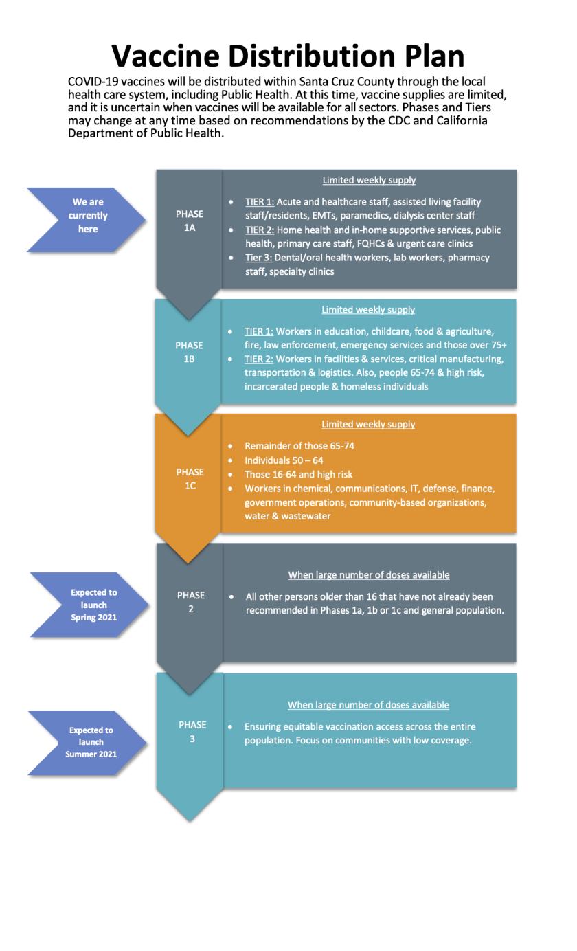 Vaccine distribution plan for Santa Cruz County