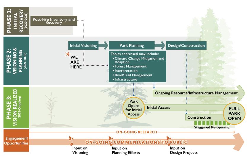 "California State Park's ""Reimagining Big Basin"" plan."