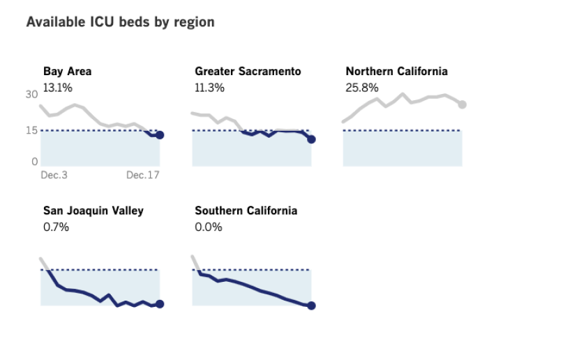 Available ICU beds by region in California (Dec. 17, 2020)