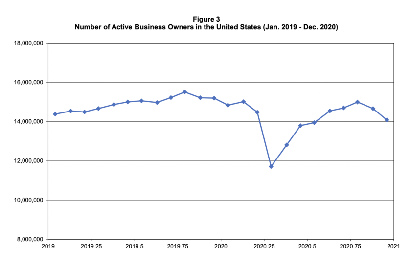 Graph of business ownership in the U.S.