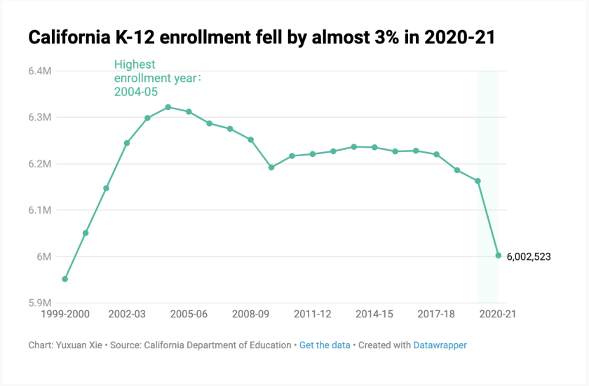 California K-12 enrollment since 2000